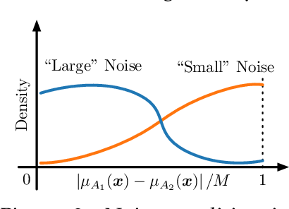 Figure 2 for Doubly Robust Off-Policy Learning on Low-Dimensional Manifolds by Deep Neural Networks