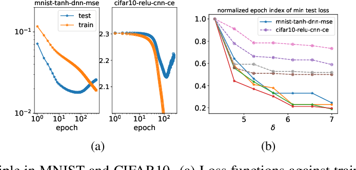 Figure 1 for Frequency Principle: Fourier Analysis Sheds Light on Deep Neural Networks