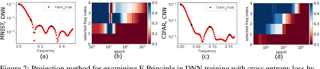 Figure 2 for Frequency Principle: Fourier Analysis Sheds Light on Deep Neural Networks