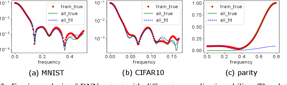 Figure 3 for Frequency Principle: Fourier Analysis Sheds Light on Deep Neural Networks