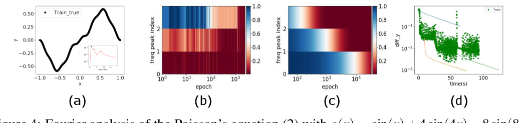 Figure 4 for Frequency Principle: Fourier Analysis Sheds Light on Deep Neural Networks