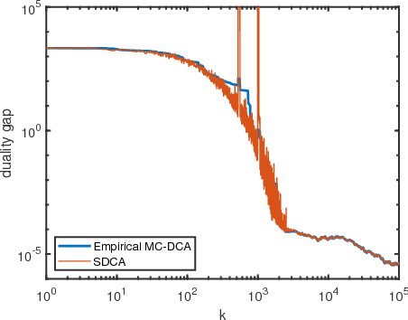 Figure 1 for Markov Chain Block Coordinate Descent