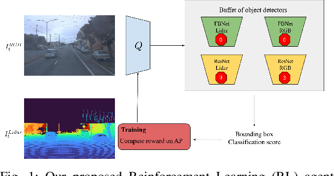 Figure 1 for Modality-Buffet for Real-Time Object Detection