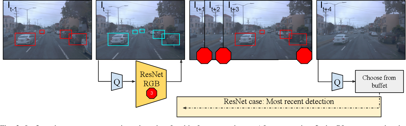 Figure 3 for Modality-Buffet for Real-Time Object Detection