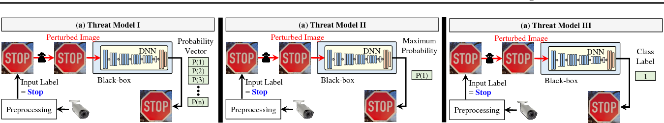 Figure 1 for RED-Attack: Resource Efficient Decision based Attack for Machine Learning