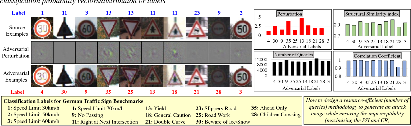 Figure 2 for RED-Attack: Resource Efficient Decision based Attack for Machine Learning