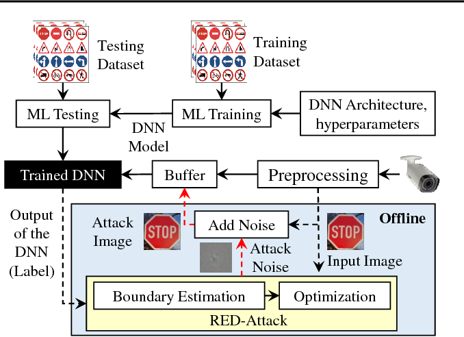 Figure 4 for RED-Attack: Resource Efficient Decision based Attack for Machine Learning