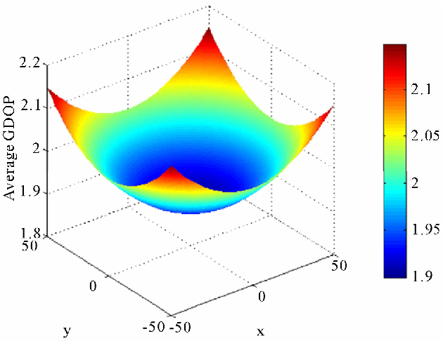 Figure 4 From 3d Dops For Positioning Applications Using Range