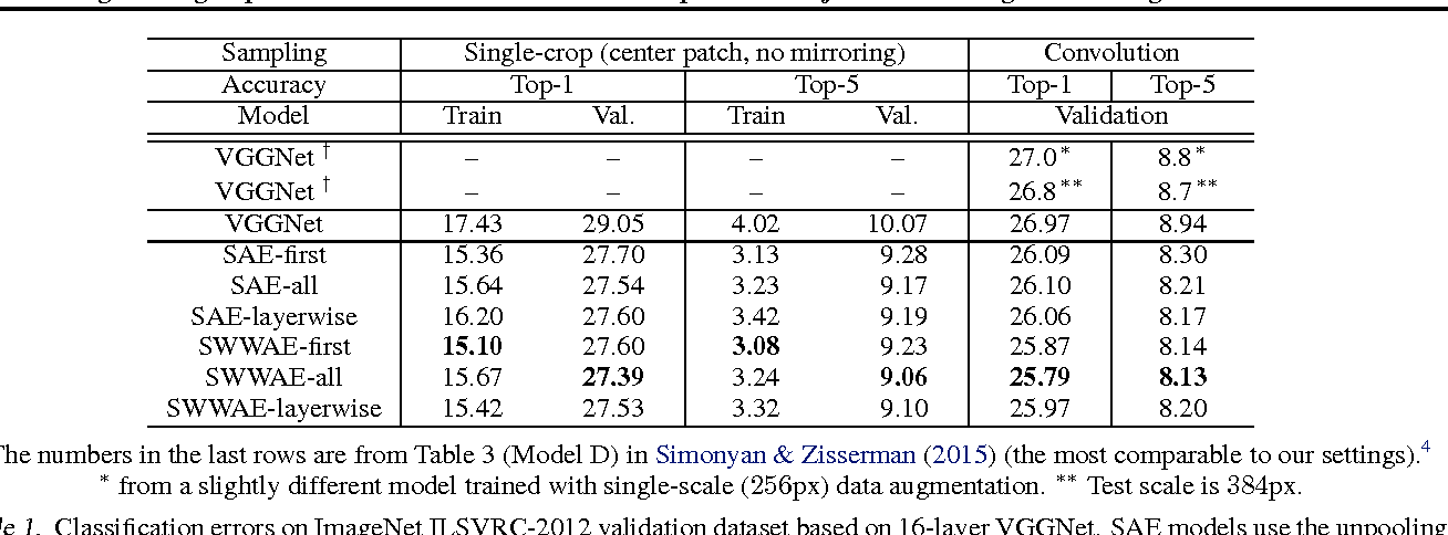 Figure 2 for Augmenting Supervised Neural Networks with Unsupervised Objectives for Large-scale Image Classification