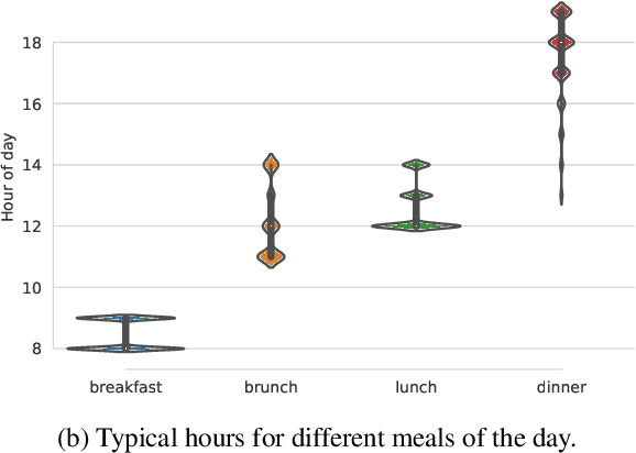 Figure 1 for How Large Are Lions? Inducing Distributions over Quantitative Attributes