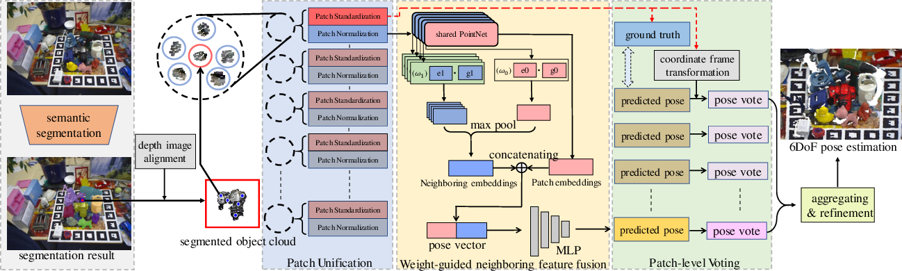 Figure 1 for 3DPVNet: Patch-level 3D Hough Voting Network for 6D Pose Estimation