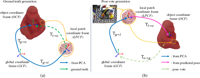 Figure 3 for 3DPVNet: Patch-level 3D Hough Voting Network for 6D Pose Estimation