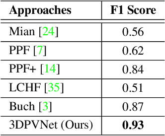 Figure 2 for 3DPVNet: Patch-level 3D Hough Voting Network for 6D Pose Estimation