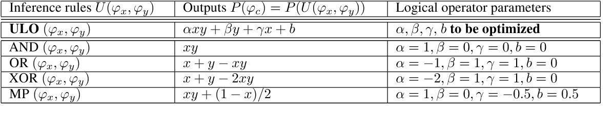 Figure 1 for A Universal Logic Operator for Interpretable Deep Convolution Networks