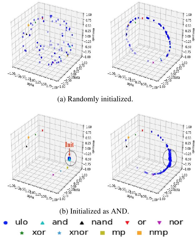 Figure 3 for A Universal Logic Operator for Interpretable Deep Convolution Networks
