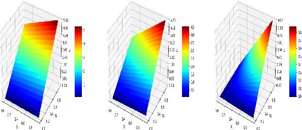 Figure 4 for A Universal Logic Operator for Interpretable Deep Convolution Networks