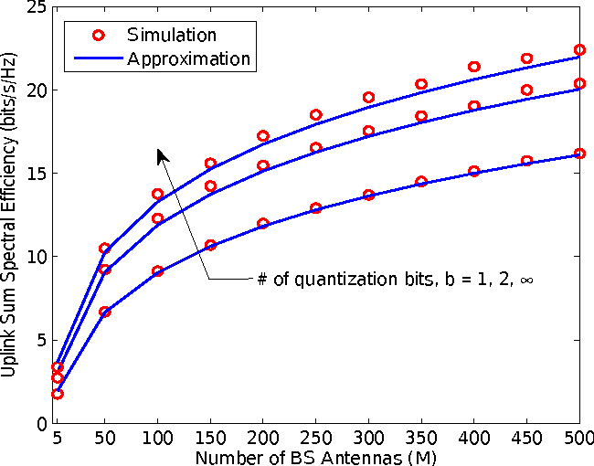 Fig. 1. Uplink sum SE per cell versus the number of BS antennas M , where N = 10, τ = 10 and pd = 10 dB.