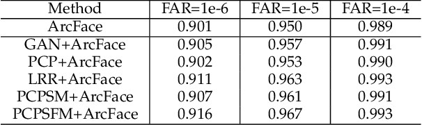 Figure 4 for Side Information for Face Completion: a Robust PCA Approach