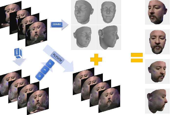 Figure 3 for Side Information for Face Completion: a Robust PCA Approach