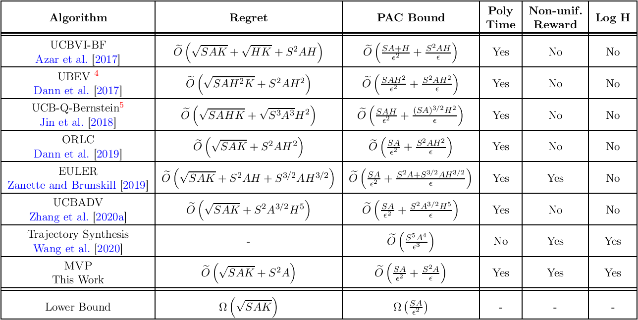 Figure 1 for Is Reinforcement Learning More Difficult Than Bandits? A Near-optimal Algorithm Escaping the Curse of Horizon