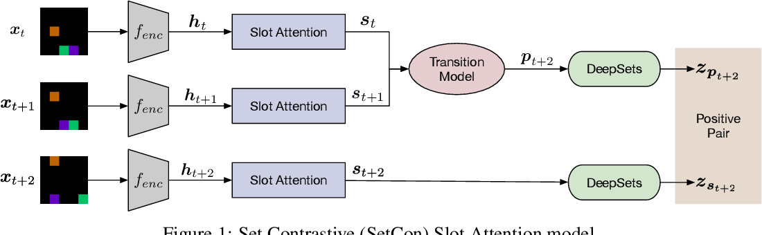 Figure 1 for Learning Object-Centric Video Models by Contrasting Sets