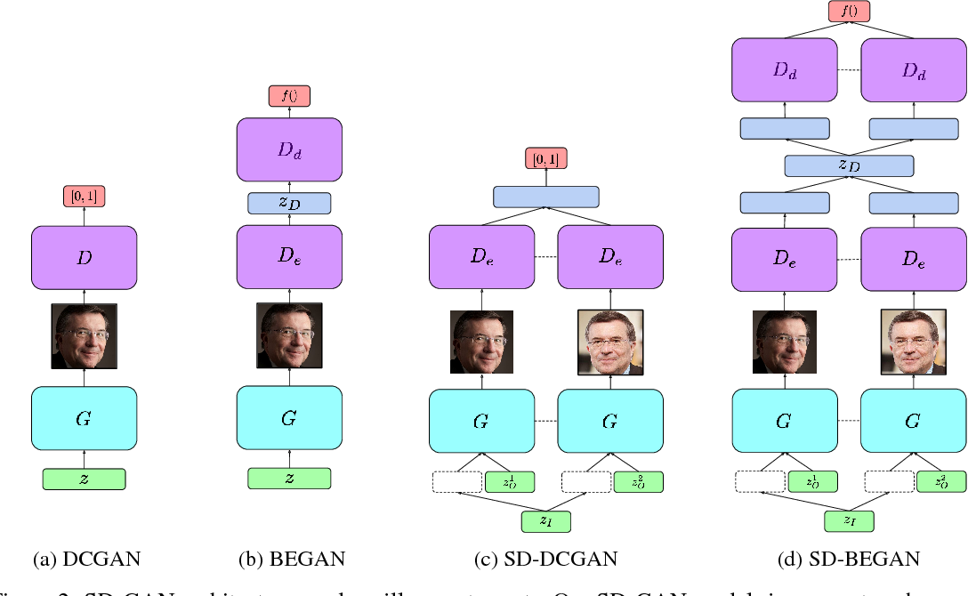 Figure 3 for Semantically Decomposing the Latent Spaces of Generative Adversarial Networks