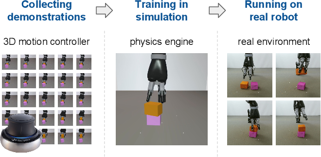 Figure 1 for Reinforcement and Imitation Learning for Diverse Visuomotor Skills