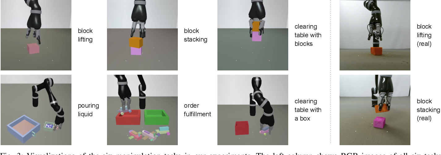 Figure 3 for Reinforcement and Imitation Learning for Diverse Visuomotor Skills