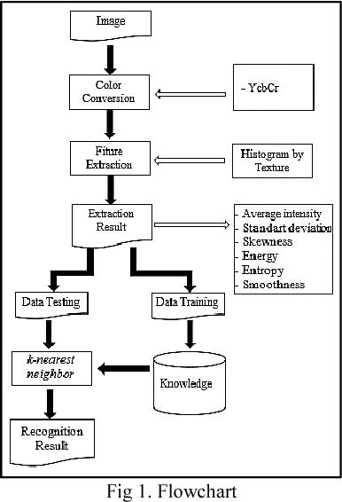 Implementation of k nn based on histogram at image recognition for figure 1 ccuart Images