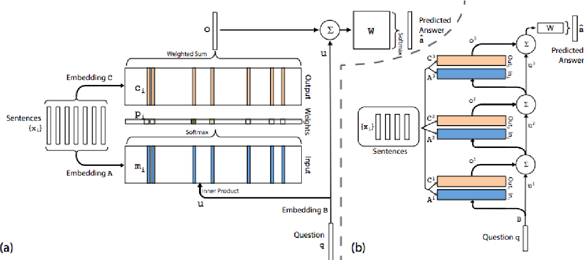 Figure 1 for Challenging Neural Dialogue Models with Natural Data: Memory Networks Fail on Incremental Phenomena