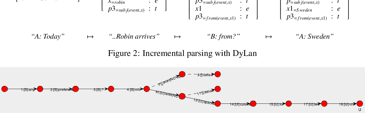 Figure 4 for Challenging Neural Dialogue Models with Natural Data: Memory Networks Fail on Incremental Phenomena