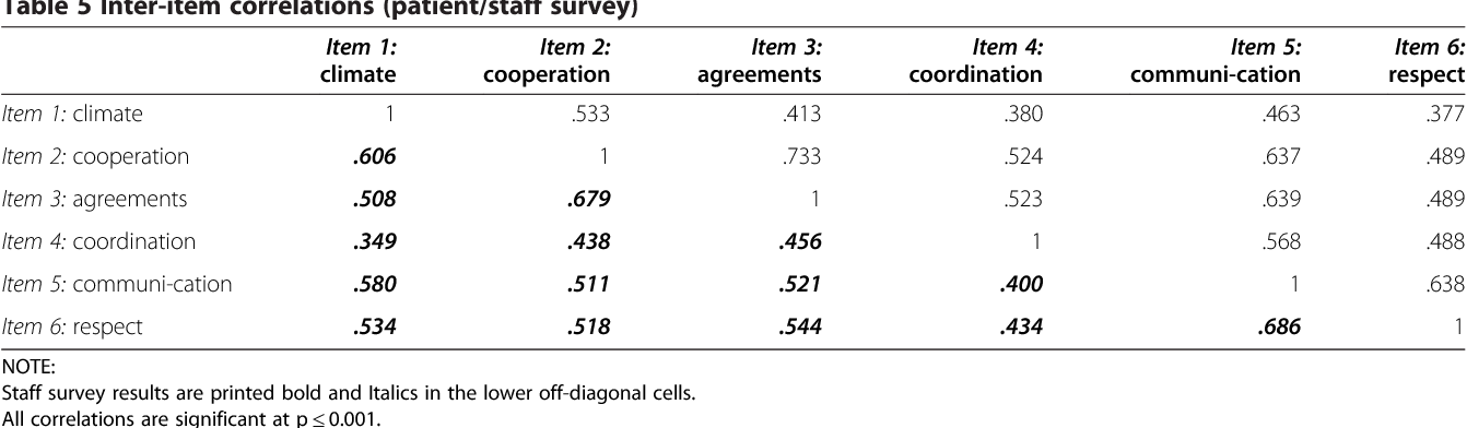 Table 5 Inter-item correlations (patient/staff survey)