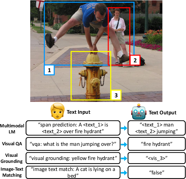 Figure 1 for Unifying Vision-and-Language Tasks via Text Generation