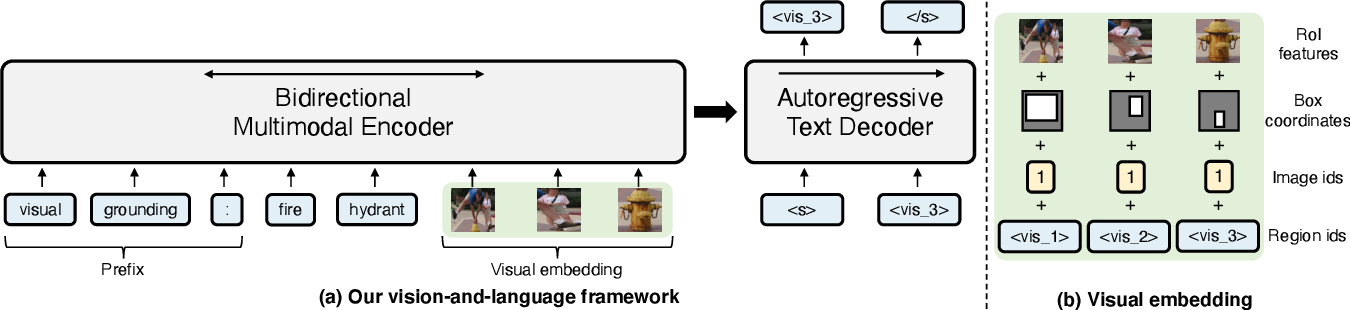 Figure 3 for Unifying Vision-and-Language Tasks via Text Generation