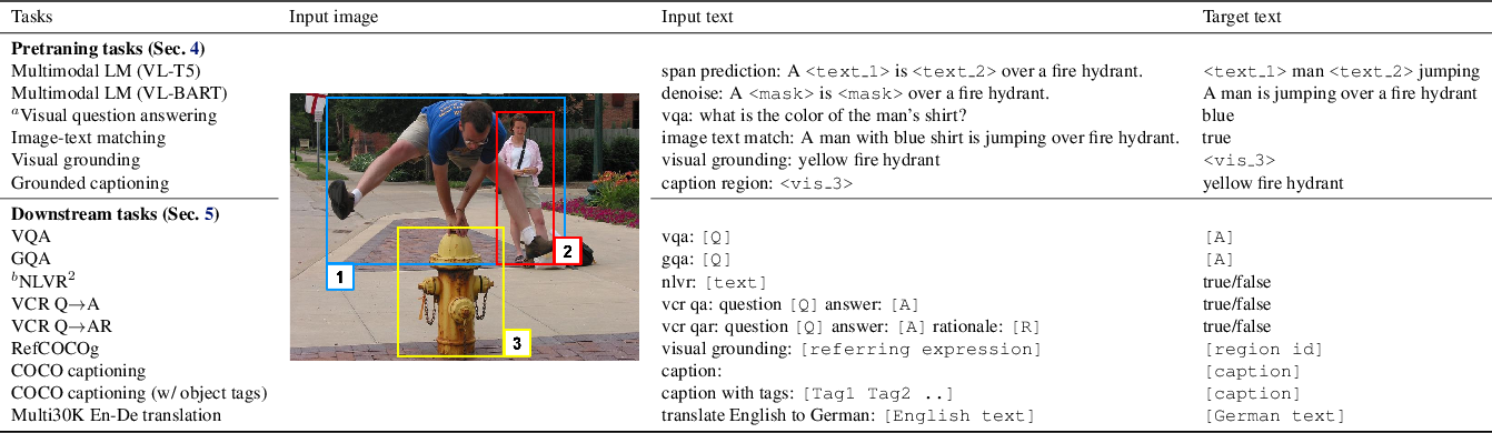 Figure 2 for Unifying Vision-and-Language Tasks via Text Generation