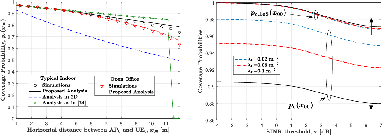 Figure 1 for Coverage Analysis for 3D Terahertz Communication Systems