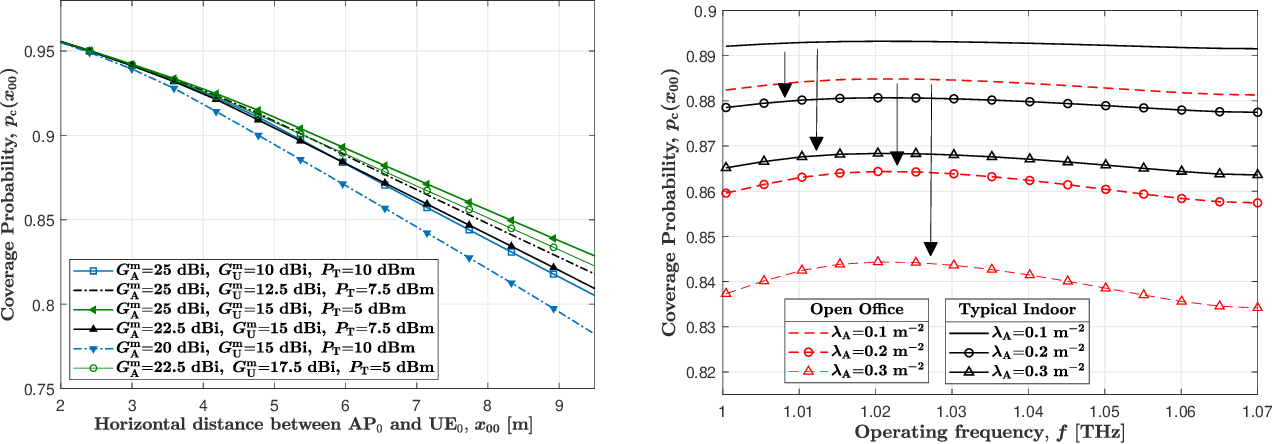 Figure 2 for Coverage Analysis for 3D Terahertz Communication Systems