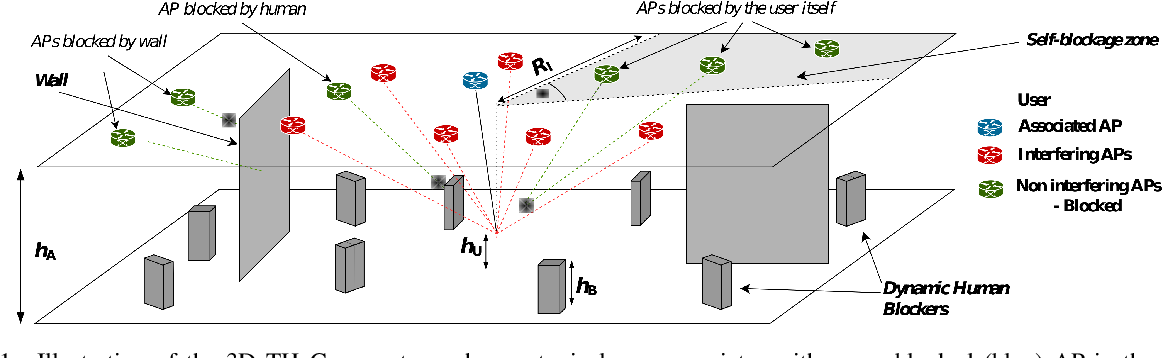 Figure 3 for Coverage Analysis for 3D Terahertz Communication Systems