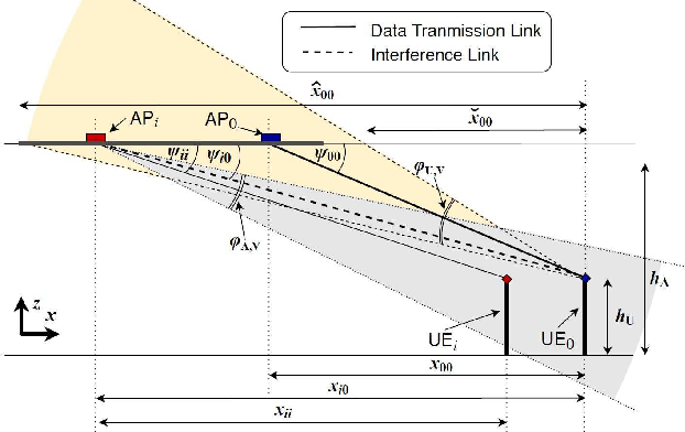 Figure 4 for Coverage Analysis for 3D Terahertz Communication Systems