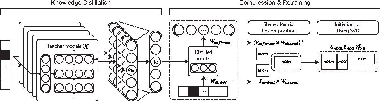 Figure 1 for An Embedded Deep Learning based Word Prediction