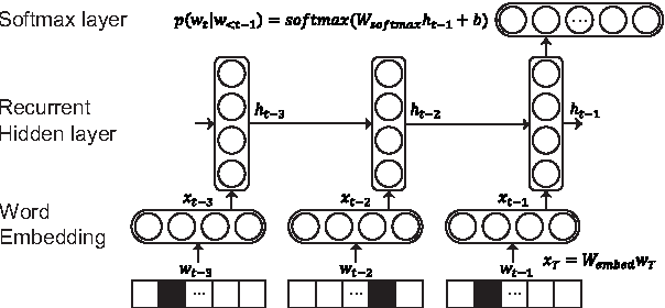 Figure 3 for An Embedded Deep Learning based Word Prediction