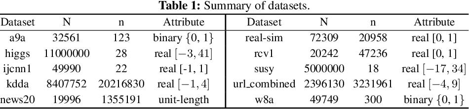 Figure 2 for Orthant Based Proximal Stochastic Gradient Method for $\ell_1$-Regularized Optimization