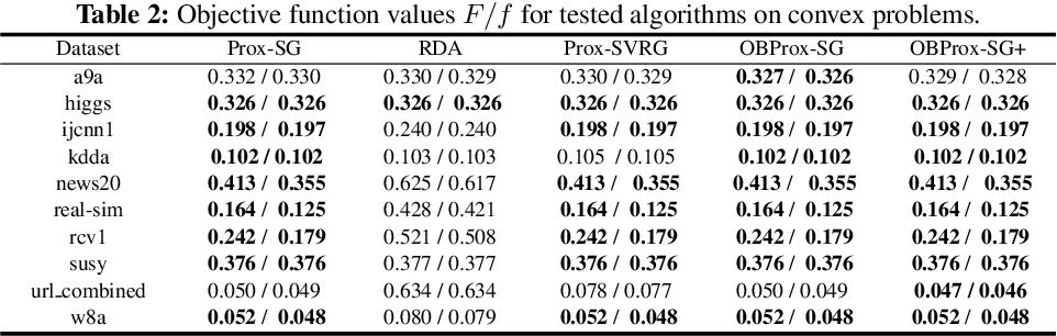 Figure 4 for Orthant Based Proximal Stochastic Gradient Method for $\ell_1$-Regularized Optimization