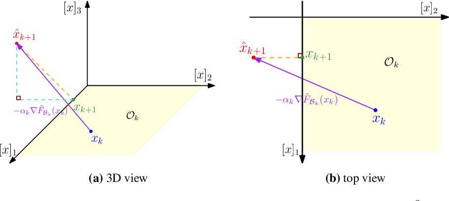 Figure 1 for Orthant Based Proximal Stochastic Gradient Method for $\ell_1$-Regularized Optimization