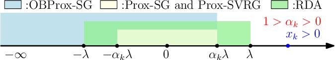 Figure 3 for Orthant Based Proximal Stochastic Gradient Method for $\ell_1$-Regularized Optimization
