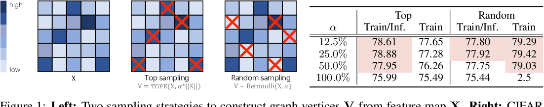 Figure 1 for Partial Graph Reasoning for Neural Network Regularization