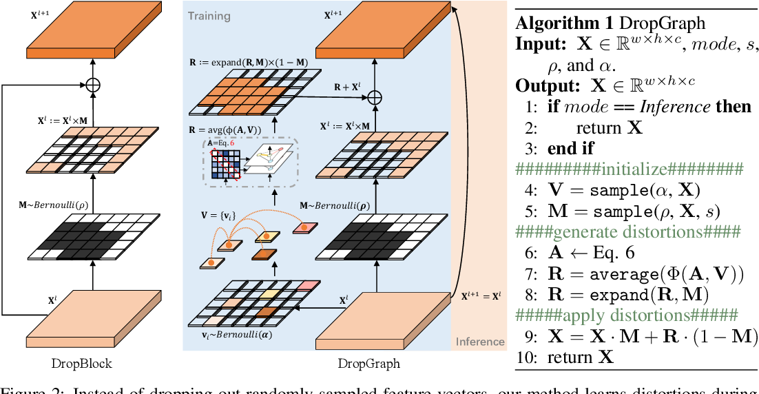Figure 3 for Partial Graph Reasoning for Neural Network Regularization