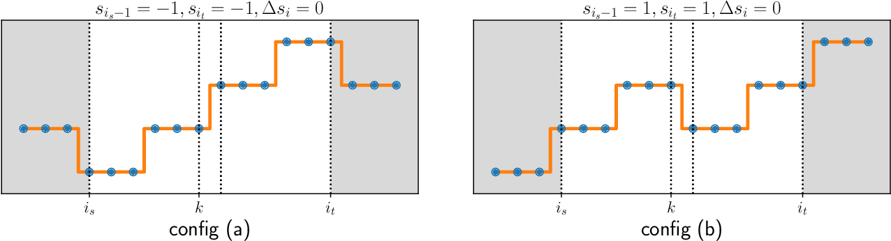 Figure 1 for Optimal Dynamic Regret in Exp-Concave Online Learning