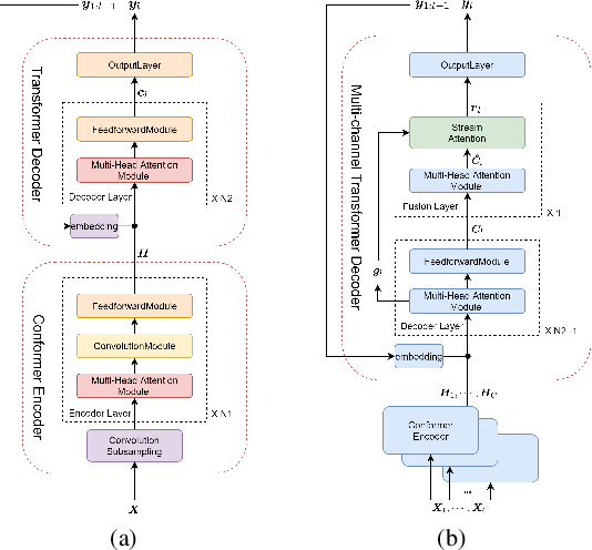 Figure 1 for Scaling sparsemax based channel selection for speech recognition with ad-hoc microphone arrays