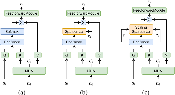 Figure 3 for Scaling sparsemax based channel selection for speech recognition with ad-hoc microphone arrays